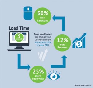 Page Load Speed Fact