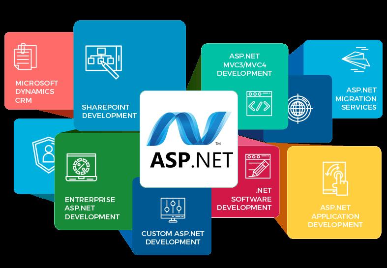 MVC .Net Development
