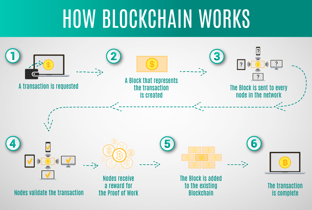 How BlockChain Technology Work